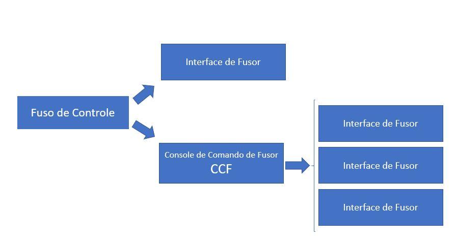 Fusor - CCF - interface de fusor